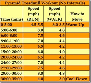 Pyramid Treadmill Workout no intervals