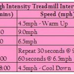 High Intensity Treadmill Intervals