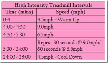 high intensity intervals