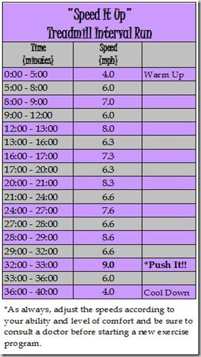 Speed It Up Treadmill Interval Run