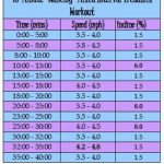 40 Minute Walking Mixed Interval Treadmill Workout