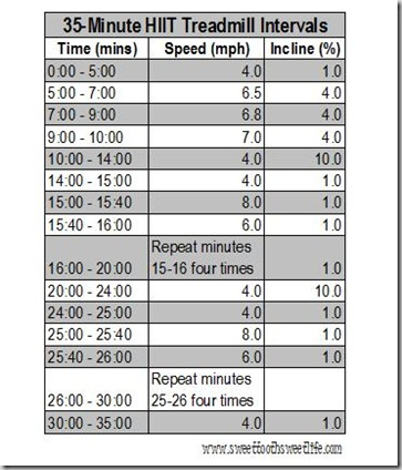 35 minute hiit treadmill intervals