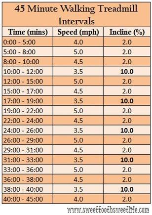 45 minute walking treadmill intervals