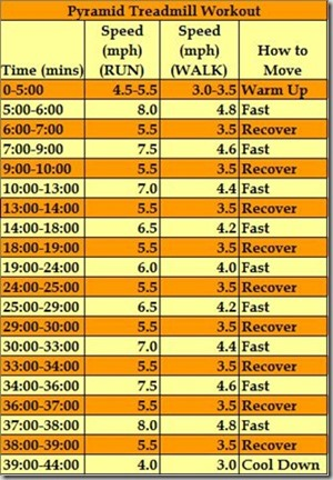 Pyramid Treadmill Workout